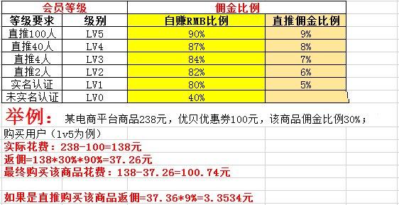 【首码】优贝-新型电商平台购物返利区块链项目