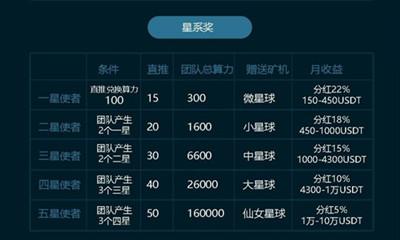 Els魔域精灵:首码零撸矿机项目,注册送一台15币的矿机,币价5.3元